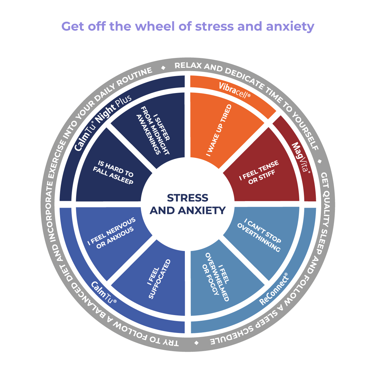 Stress and anxiety symptons